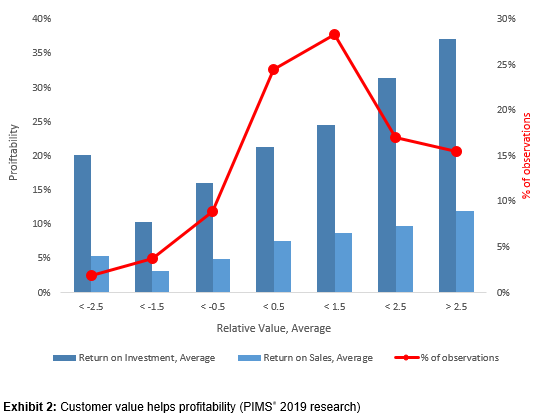 Customer value helps profitability (PIMS® 2019 research)