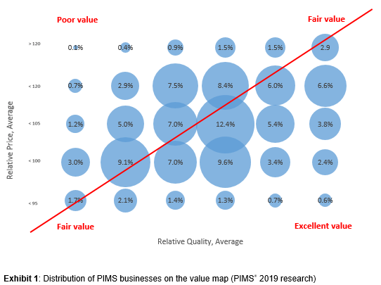 Distribution of PIMS businesses on the value map (PIMS® 2019 research)
