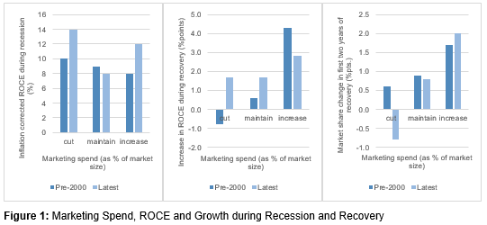 Marketing Spend, ROCE and Growth during Recession and Recovery