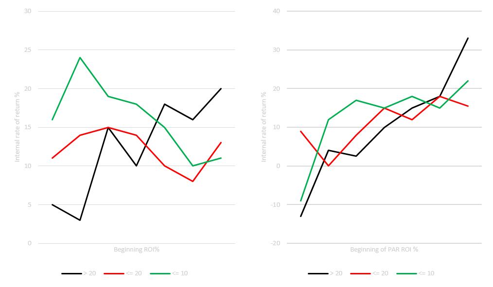 PIMS par ROI vs IRR