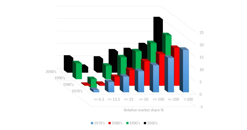 ROS vs Market share
