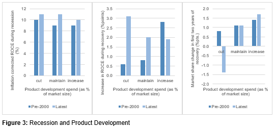 Recession and Product Development